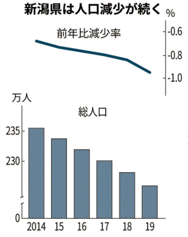 新潟県 人口グラフ